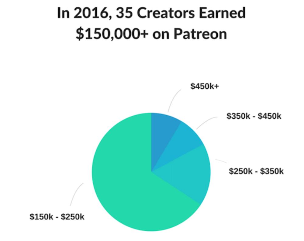 2016 Creator Earnings Pie Chart